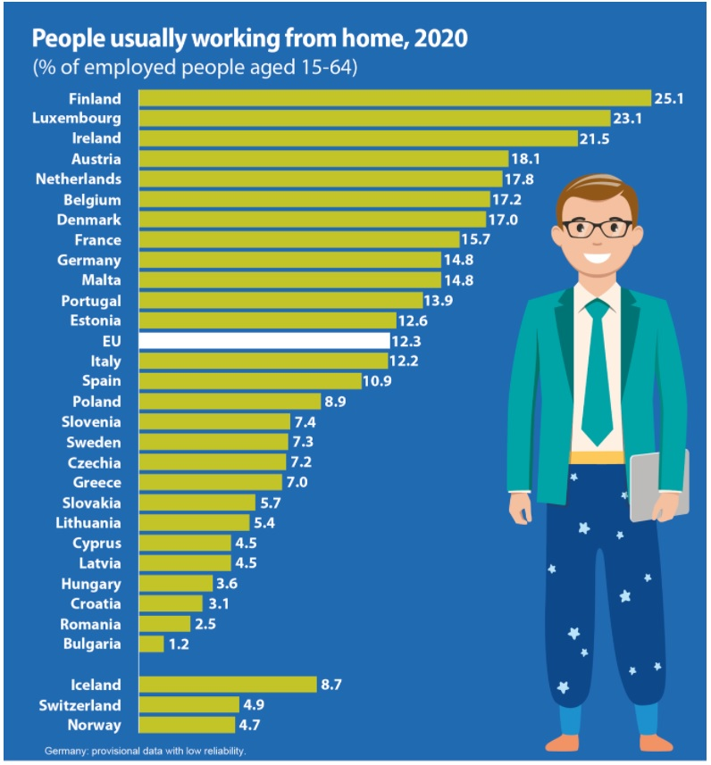 Image Eurostat: Doar 2,5% dintre angajații din România au lucrat de acasă anul trecut. Este al doilea cel mai mic procent din UE, peste Bulgaria.