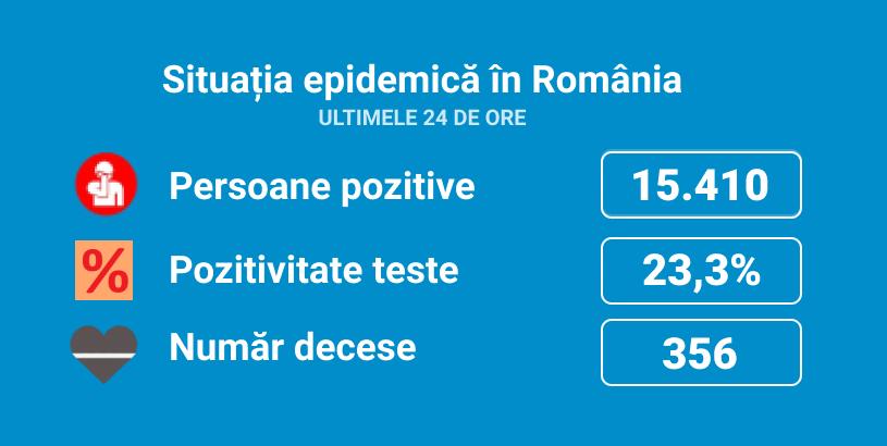 Image Coronavirus România. Rata de pozitivare a fost de 23,3%, în ultimele 24 de ore. S-au înregistrat 15.410 noi cazuri, din 66.076 de teste. 356 de persoane au murit, la care se adaugă un deces anterior consemnat astăzi. La ATI sunt internați 1.848 de pacienți, dintre care 44 sunt minori.