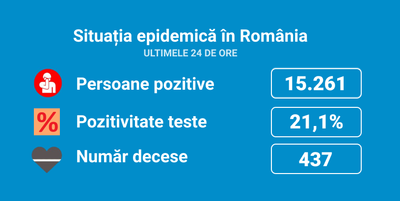 Image Coronavirus România. Rata de pozitivare a fost de 21,1%, în ultimele 24 de ore. S-au înregistrat 15.261 de noi cazuri, din 72.178 de teste. 437 de persoane au murit, la care se adaugă 9 decese anterioare consemnate astăzi. La ATI sunt internați 1.854 de pacienți, dintre care 41 sunt minori.